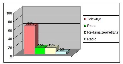 Wykres 01